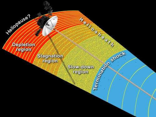 Voyager 1 at the edge of the solar system - News @ NASA